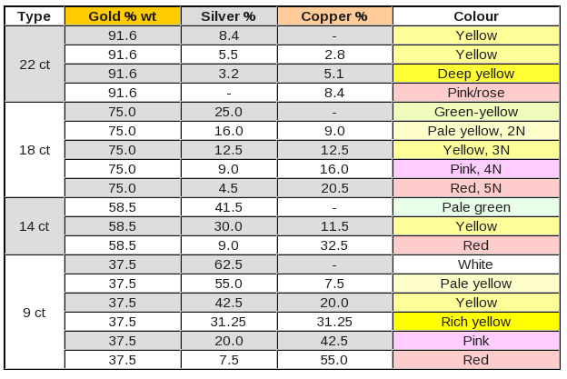 melting point of different materials pdf